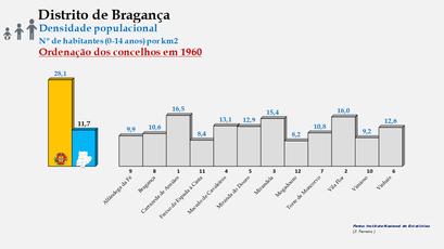 Distrito de Bragança - Densidade populacional (0/14 anos) – Ordenação dos concelhos em 1960