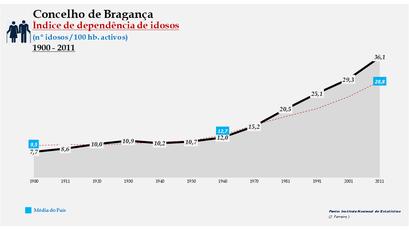 Bragança - Índice de dependência de idosos 1900-2011