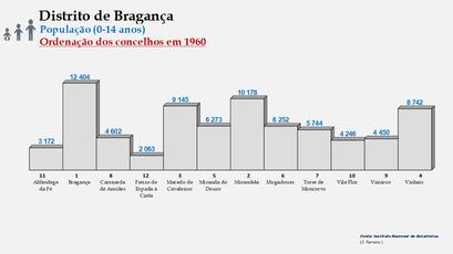 Distrito de Bragança – Ordenação dos concelhos em função do número de habitantes dos 0 aos 14 anos (1960)