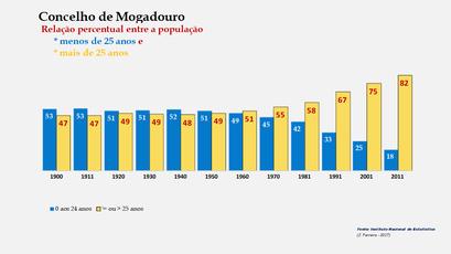 Mogadouro – Crescimento comparado da população com + e – de 25 anos