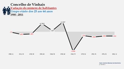 Vinhais - Variação do número de habitantes (25-64 anos)