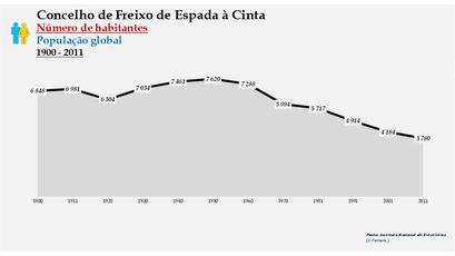 Freixo de Espada à Cinta - Número de habitantes (global) 1900-2011