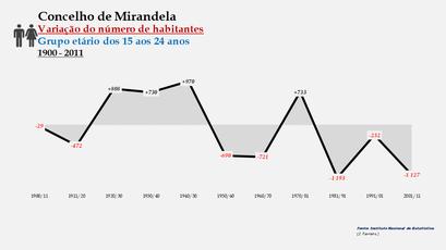 Mirandela - Variação do número de habitantes (15-24 anos)
