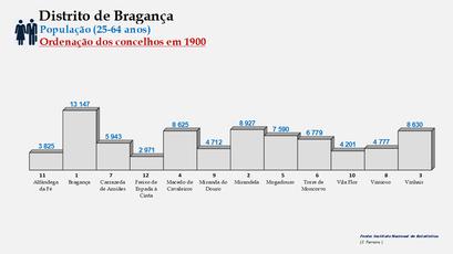 Distrito de Bragança – Ordenação dos concelhos em função do número de habitantes dos 25 aos 64 anos (1900)