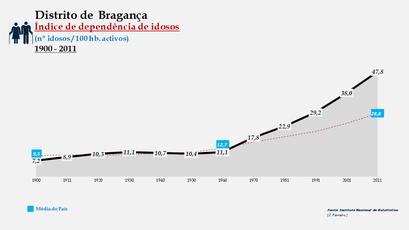 Distrito de Bragança – Evolução do índice de dependência de idosos