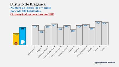 Distrito de Bragança – Ordenação dos concelhos em função da percentagem de idosos com 65 e + anos  (2011)