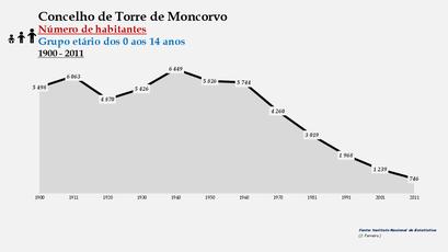 Torre de Moncorvo - Número de habitantes (0-14 anos) 1900-2011