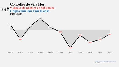 Vila Flor - Variação do número de habitantes (0-14 anos)
