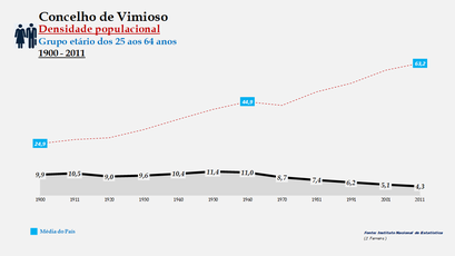 Vimioso - Densidade populacional (25-64 anos)