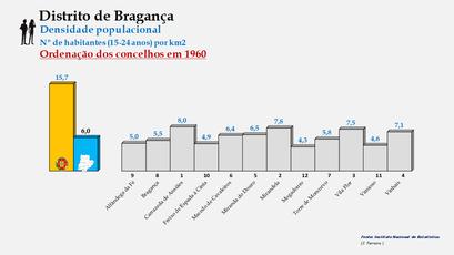 Distrito de Bragança - Densidade populacional (15/24 anos) – Ordenação dos concelhos em 1960