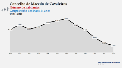 Macedo de Cavaleiros - Número de habitantes (0-14 anos) 1900-2011