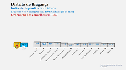 Distrito de Bragança - Índice de envelhecimento – Ordenação dos concelhos em 1900