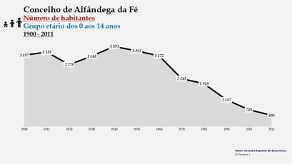 Alfândega da Fé - Número de habitantes (0-14 anos) 1900-2011