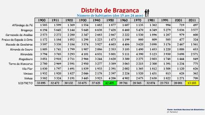 Distrito de Bragança - População dos concelhos (15-24 anos) 1900-2011