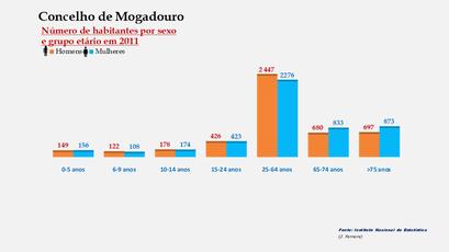 Mogadouro - Número de habitantes por sexo em cada grupo de idades
