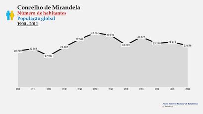 Mirandela - Número de habitantes (global) 1900-2011