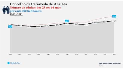 Carrazeda de Ansiães -Evolução da percentagem do grupo etário dos 25 aos 64 anos, entre 1900 e 2011