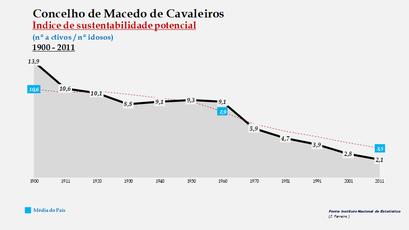 Macedo de Cavaleiros - Índice de sustentabilidade potencial 1900-2011