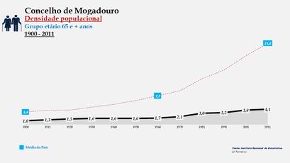 Mogadouro - Densidade populacional (65 e + anos)