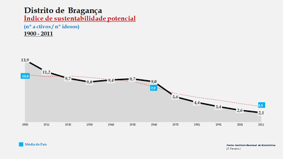 Distrito de Bragança - Evolução do índice de sustentabilidade potencial