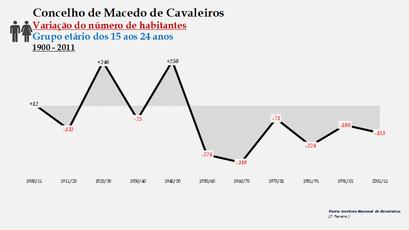 Macedo de Cavaleiros - Variação do número de habitantes (15-24 anos) 1900-2011