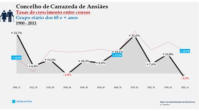 Carrazeda de Ansiães – Taxa de crescimento populacional entre censos (65 e + anos) 1900-2011