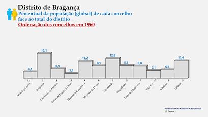 Distrito de Bragança – Ordenação dos concelhos em função da sua proporção relativamente ao total da população (global) do distrito (1960)