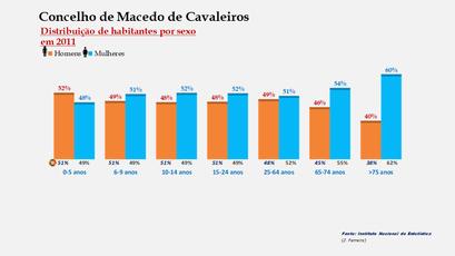 Macedo de Cavaleiros - Percentual de habitantes por sexo em cada grupo de idades