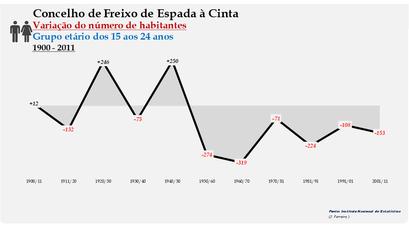 Freixo de Espada à Cinta - Variação do número de habitantes (15-24 anos) 1900-2011