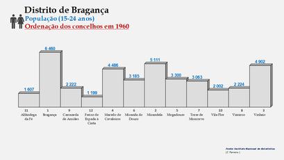 Distrito de Bragança – Ordenação dos concelhos em função do número de habitantes dos 15  aos 24 anos (1960)