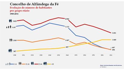 Alfândega da Fé - Distribuição da população por grupos etários (comparada) 1900-2011