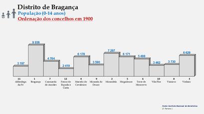 Distrito de Bragança – Ordenação dos concelhos em função do número de habitantes dos 0 aos 14 anos (1900)