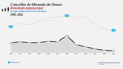 Miranda do Douro – Densidade populacional (0-14 anos)