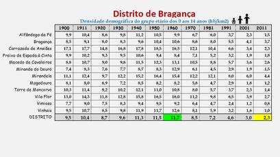 Distrito de Bragança – Evolução da densidade populacional (0/14 anos) de cada concelho (1900/2011)