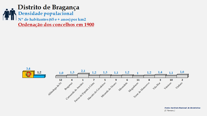 Distrito de Bragança - Densidade populacional (65 e + anos) – Ordenação dos concelhos em 1900