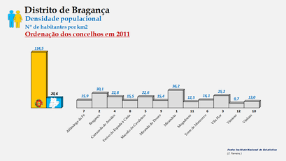 Distrito de Bragança - Densidade populacional (global) – Ordenação dos concelhos em 2011