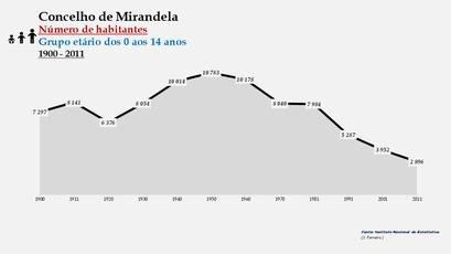 Mirandela - Número de habitantes (0-14 anos) 1900-2011