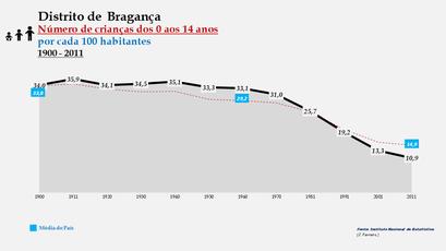 Distrito de Bragança – Evolução do grupo etário dos 0 aos 14 anos