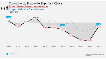 Freixo de Espada à Cinta – Taxa de crescimento populacional entre censos (0-14 anos) 1900-2011