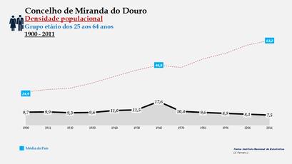 Miranda do Douro - Densidade populacional (25-64 anos)