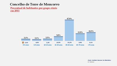 Torre de Moncorvo - Percentual de habitantes por grupos de idades