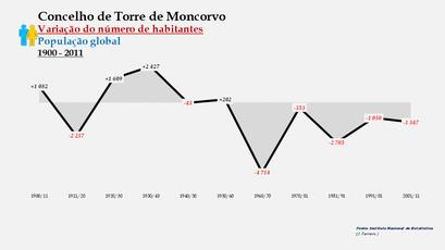 Torre de Moncorvo - Variação do número de habitantes (global)