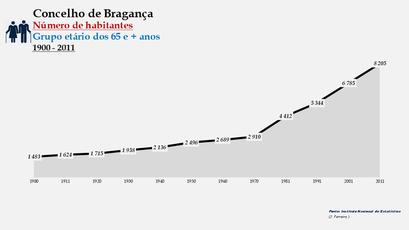 Bragança - Número de habitantes (65 e + anos) 1900-2011