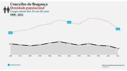 Bragança - Densidade populacional (15-24 anos) 1900-2011