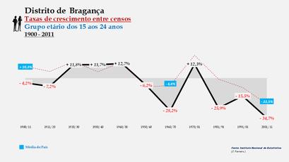 Distrito de Bragança - Taxas de crescimento entre censos (15-24 anos)
