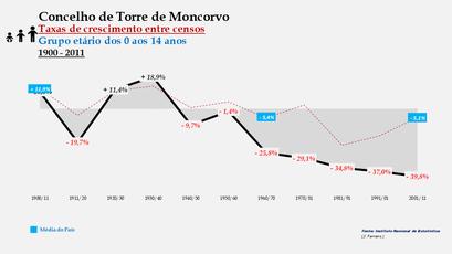 Torre de Moncorvo - Taxas de crescimento entre censos (0-14 anos)