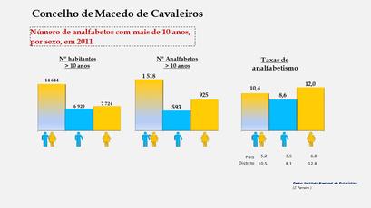 Macedo de Cavaleiros - Número de analfabetos e taxas de analfabetismo