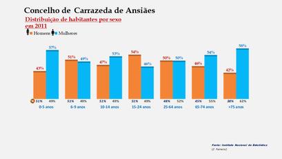 Carrazeda de Ansiães - Percentual de habitantes por sexo em cada grupo de idades