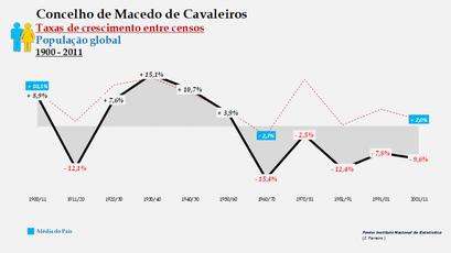Macedo de Cavaleiros – Taxa de crescimento populacional entre censos (global) 1900-2011