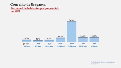 Bragança - Percentual de habitantes por grupos de idades